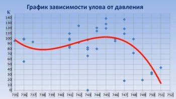 Влияние атмосферного давления на улов